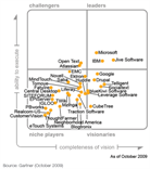gartner_magic quadrant 2009_klein