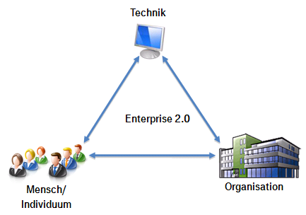 mensch_technik_organisation