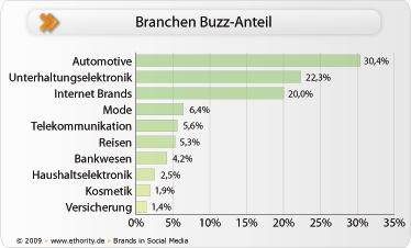 branchen_buzz